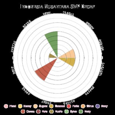 Indonesia Nusantara SWP Decaf